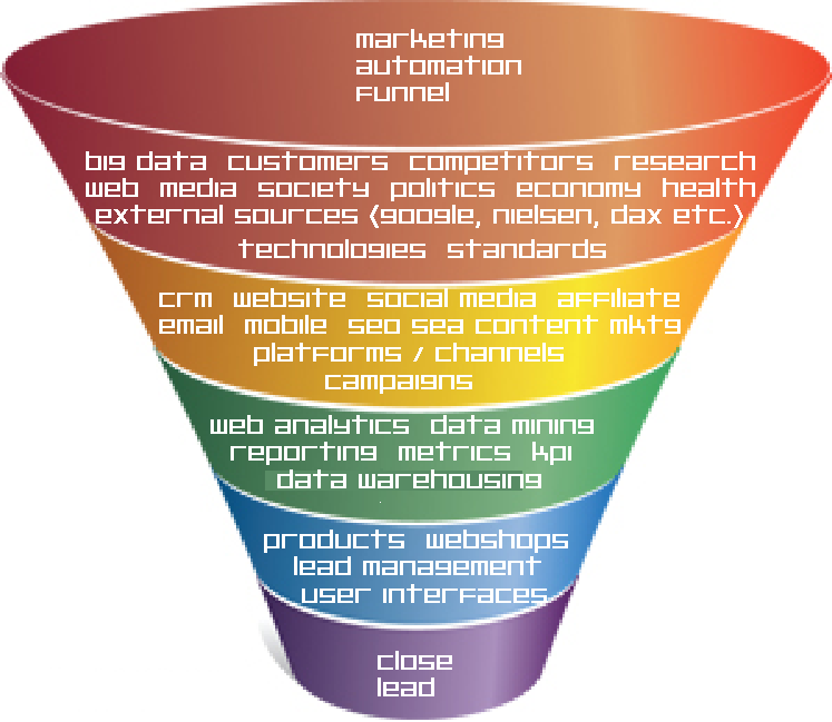 marketing automation funnel_4